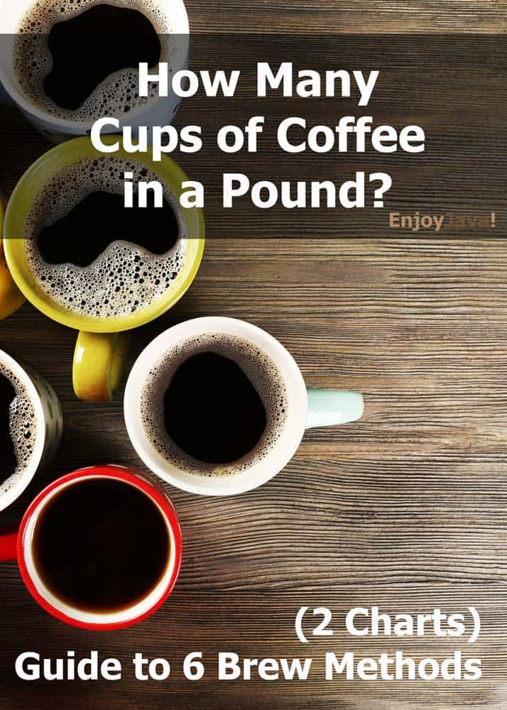 How Many Cups Of Coffee In A Pound Chart Of 6 Brew Methods Enjoyjava